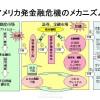 〈論考 7〉危険な経済システム