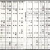 〈人物で見る朝鮮科学史 65〉中世末期の科学文化(4)